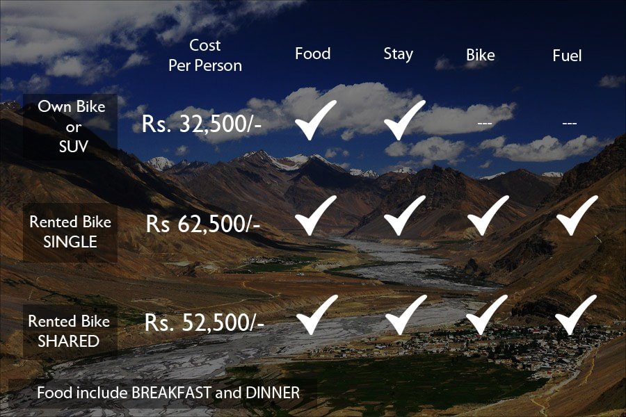 Tour Packages From Delhi To Manali